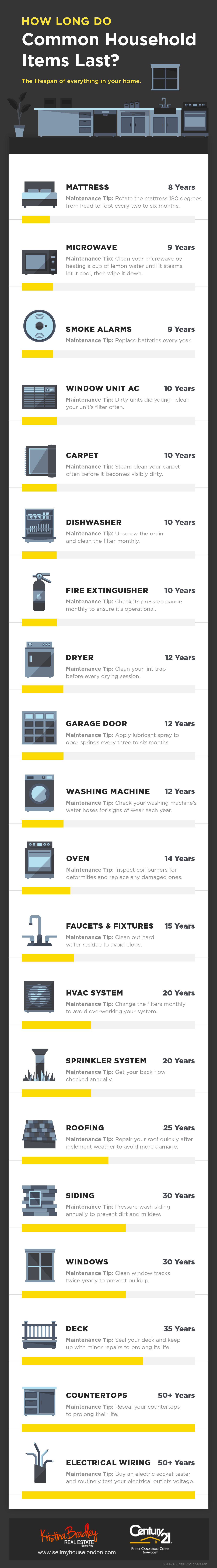 Life Span of Household Goods