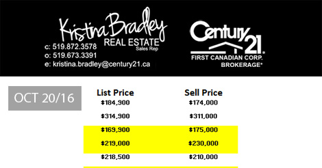 sales data London Ontario